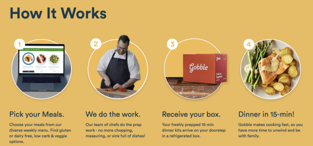the difference between Hello Fresh and Gobble
